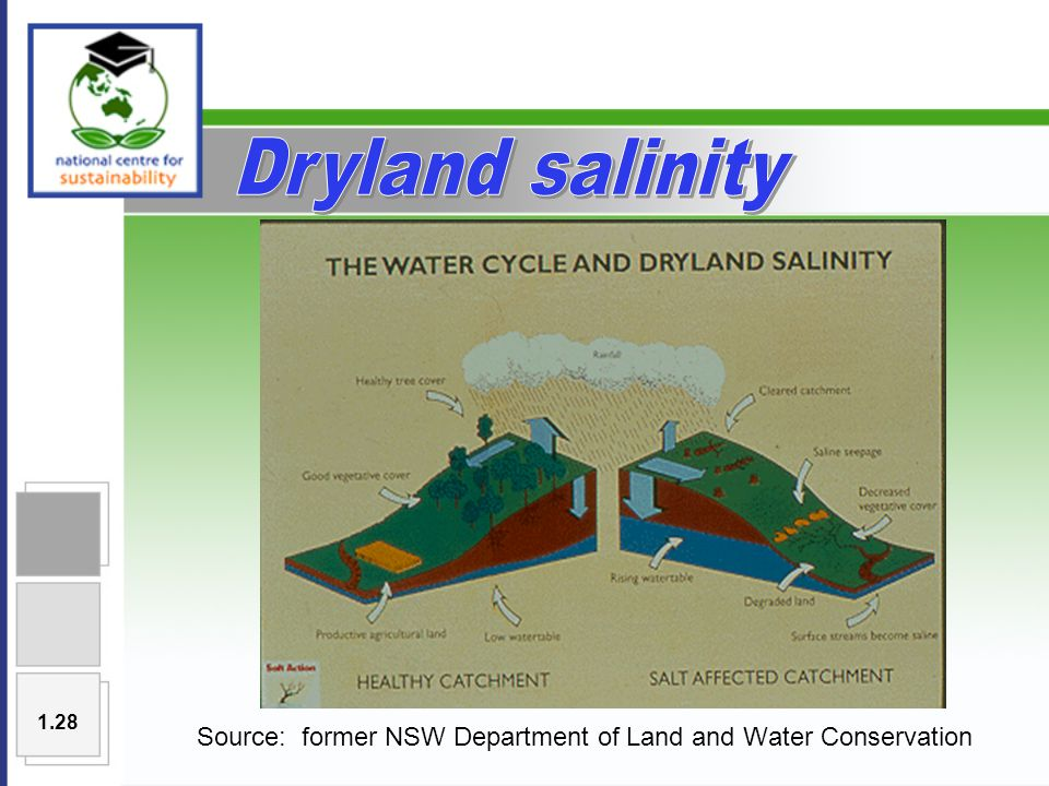 Source: former NSW Department of Land and Water Conservation 1.28