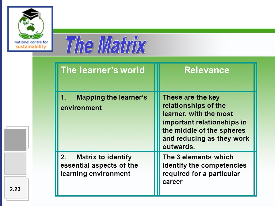 The learner's worldRelevance 1.