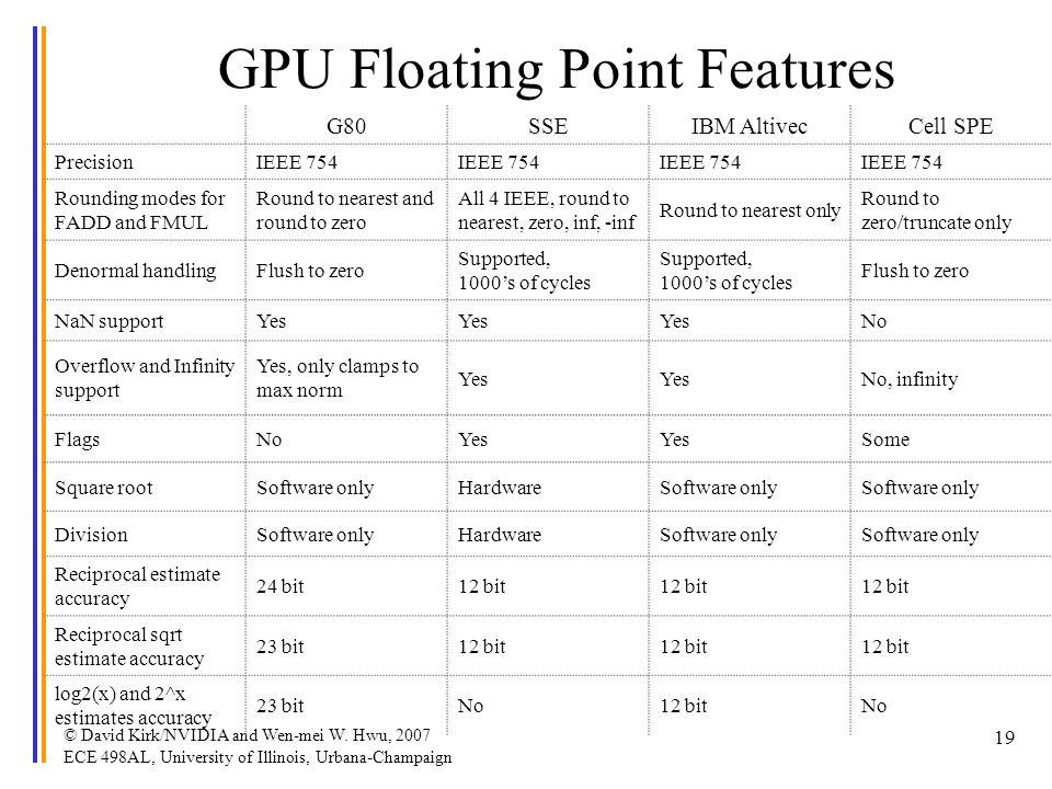 © David Kirk/NVIDIA and Wen-mei W. Hwu, 2007 ECE 498AL, University of Illinois, Urbana-Champaign 19 GPU Floating Point Features G80SSEIBM AltivecCell