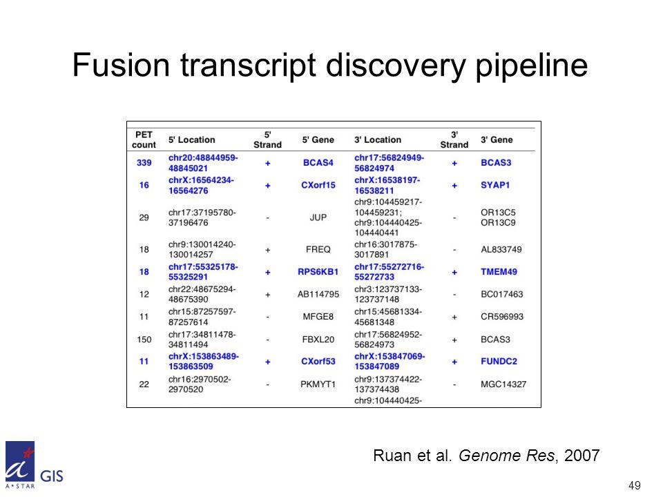 49 Fusion transcript discovery pipeline Ruan et al. Genome Res, 2007