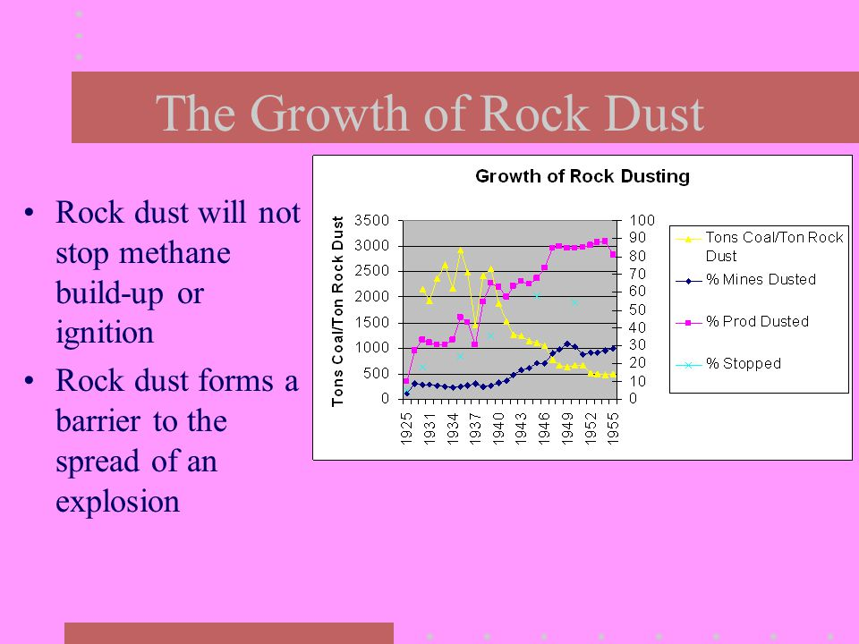 The Growth of Rock Dust Rock dust will not stop methane build-up or ignition Rock dust forms a barrier to the spread of an explosion