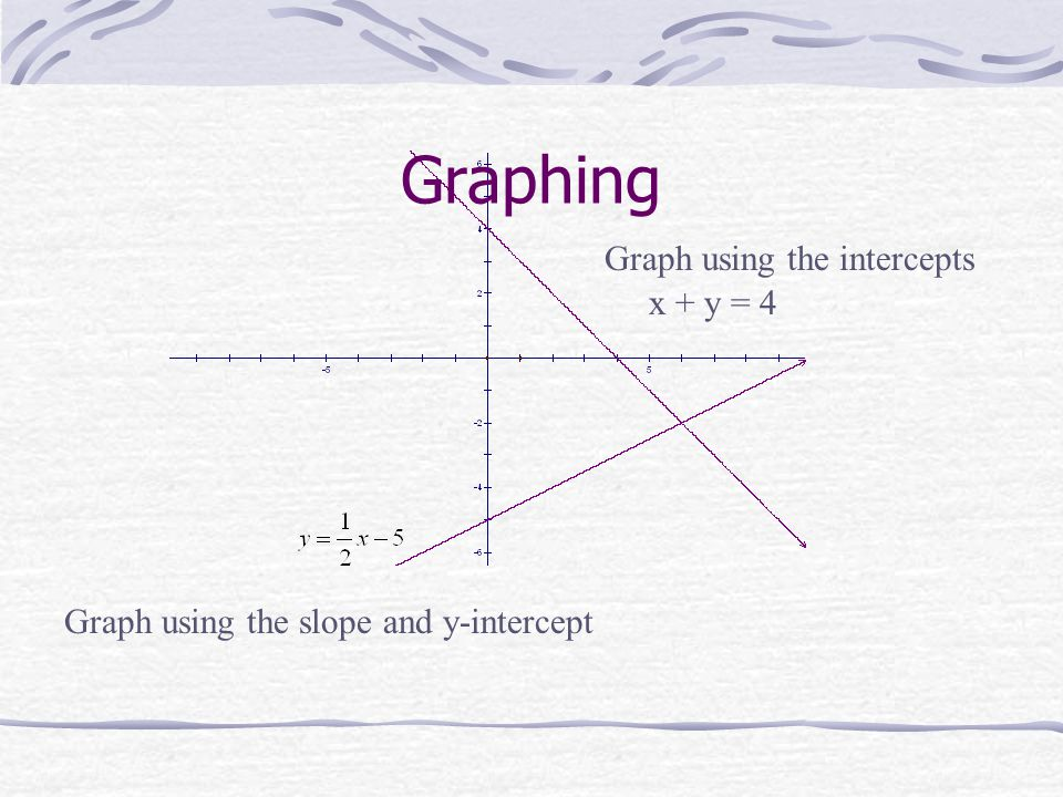 Graphing x + y = 4 Graph using the intercepts Graph using the slope and y-intercept