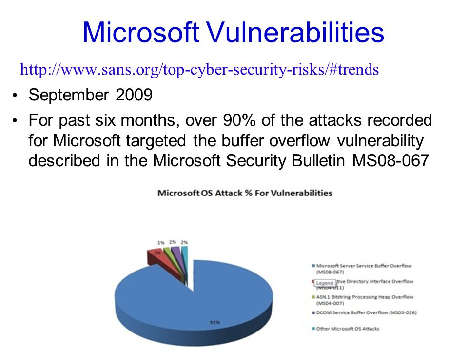 Microsoft Vulnerabilities http://www.sans.org/top-cyber-security-risks/#trends September 2009 For past six months, over 90% of the attacks recorded for Microsoft targeted the buffer overflow vulnerability described in the Microsoft Security Bulletin MS08-067