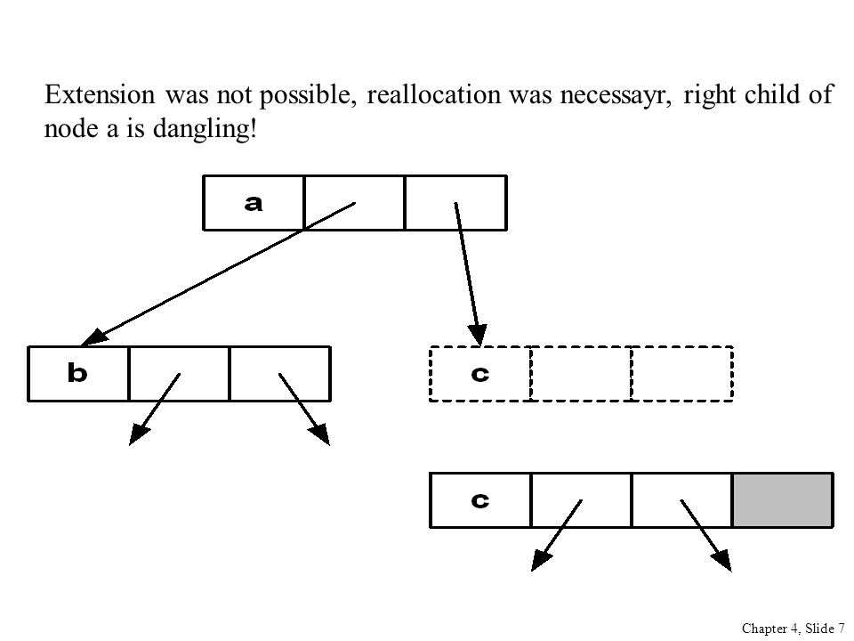 Chapter 4, Slide 7 Extension was not possible, reallocation was necessayr, right child of node a is dangling!