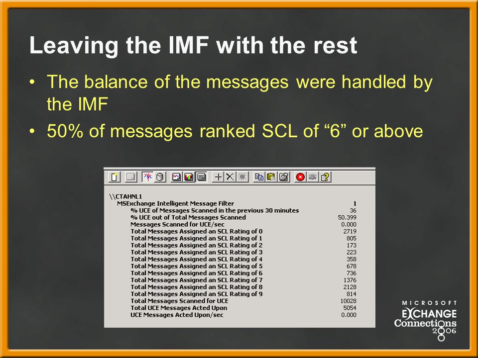 Leaving the IMF with the rest The balance of the messages were handled by the IMF 50% of messages ranked SCL of 6 or above