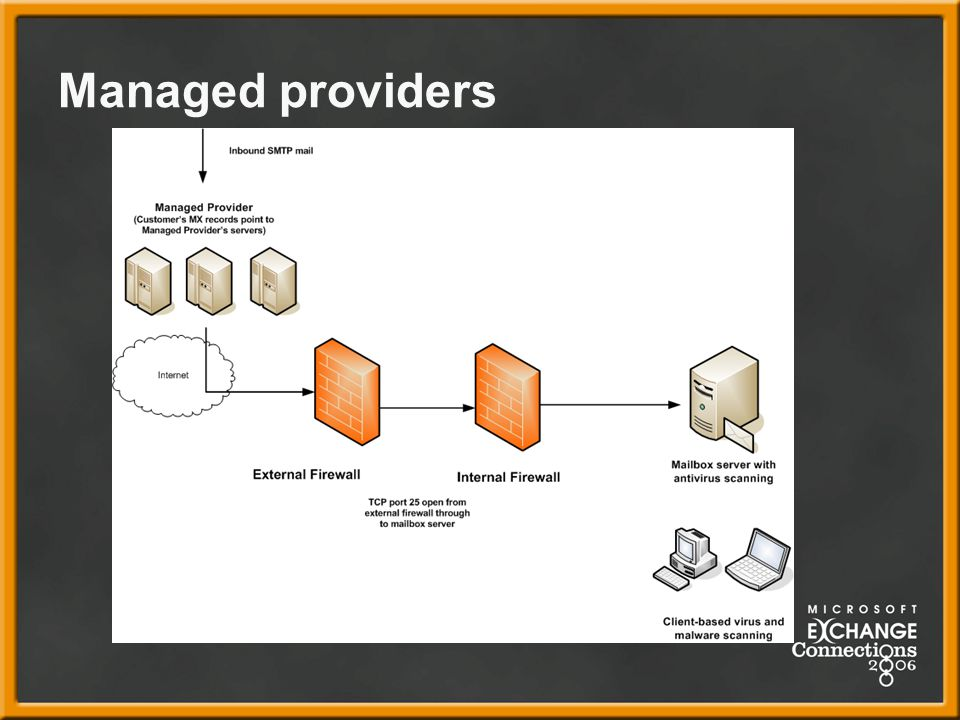 Managed providers