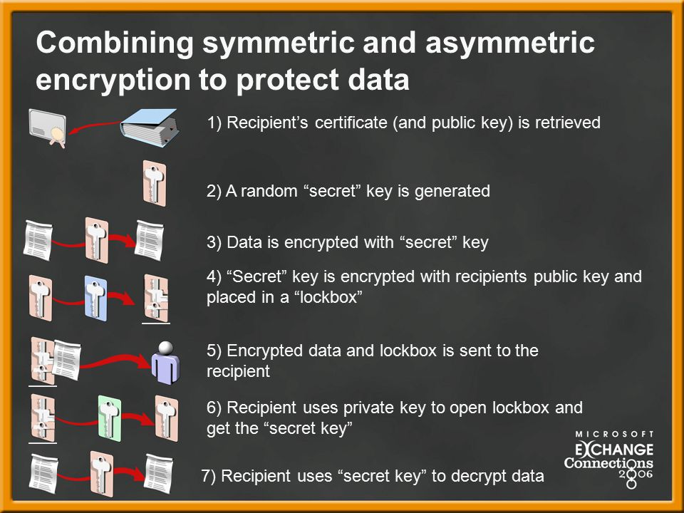 Combining symmetric and asymmetric encryption to protect data 2) A random secret key is generated 3) Data is encrypted with secret key 4) Secret key is encrypted with recipients public key and placed in a lockbox 5) Encrypted data and lockbox is sent to the recipient 1) Recipient's certificate (and public key) is retrieved 6) Recipient uses private key to open lockbox and get the secret key 7) Recipient uses secret key to decrypt data