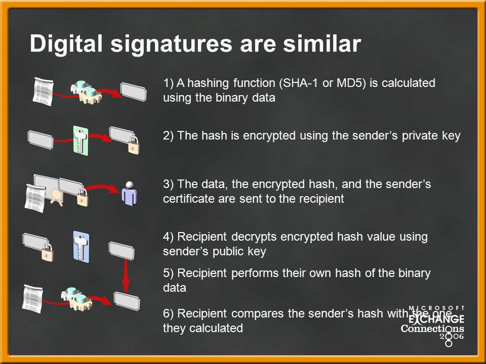 Digital signatures are similar 1) A hashing function (SHA-1 or MD5) is calculated using the binary data 2) The hash is encrypted using the sender's private key 5) Recipient performs their own hash of the binary data 4) Recipient decrypts encrypted hash value using sender's public key 3) The data, the encrypted hash, and the sender's certificate are sent to the recipient 6) Recipient compares the sender's hash with the one they calculated