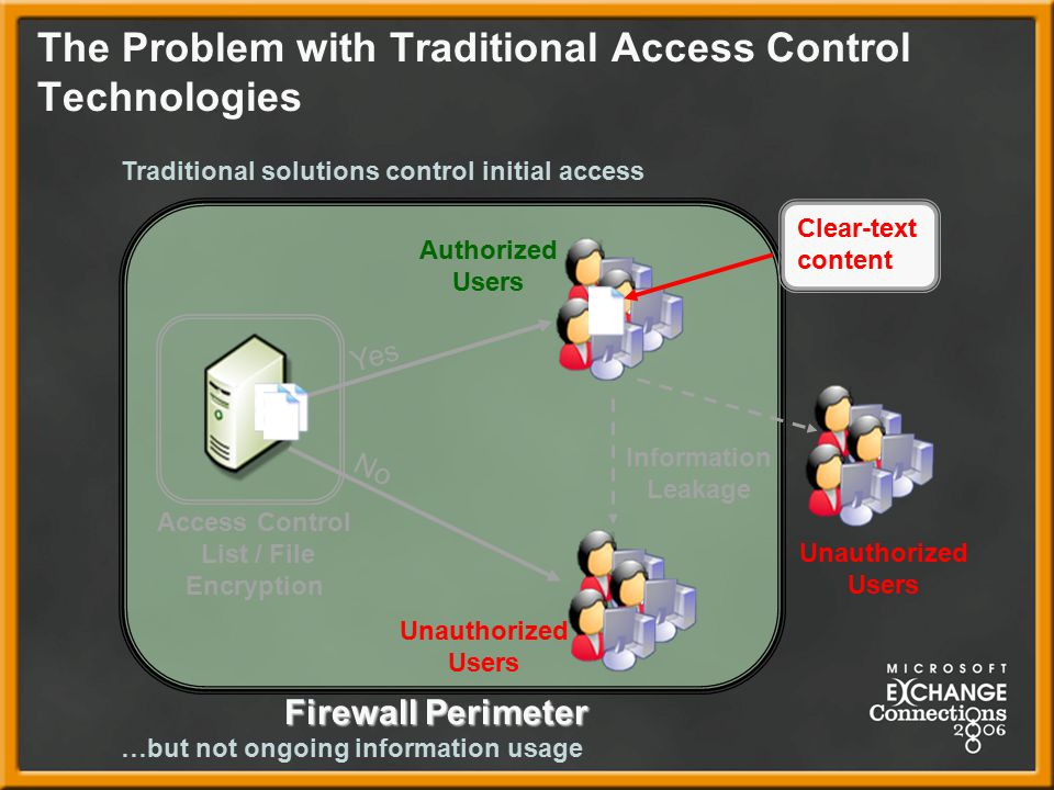 The Problem with Traditional Access Control Technologies Access Control List / File Encryption No Yes Firewall Perimeter Authorized Users Unauthorized Users Information Leakage Unauthorized Users …but not ongoing information usage Traditional solutions control initial access Clear-text content