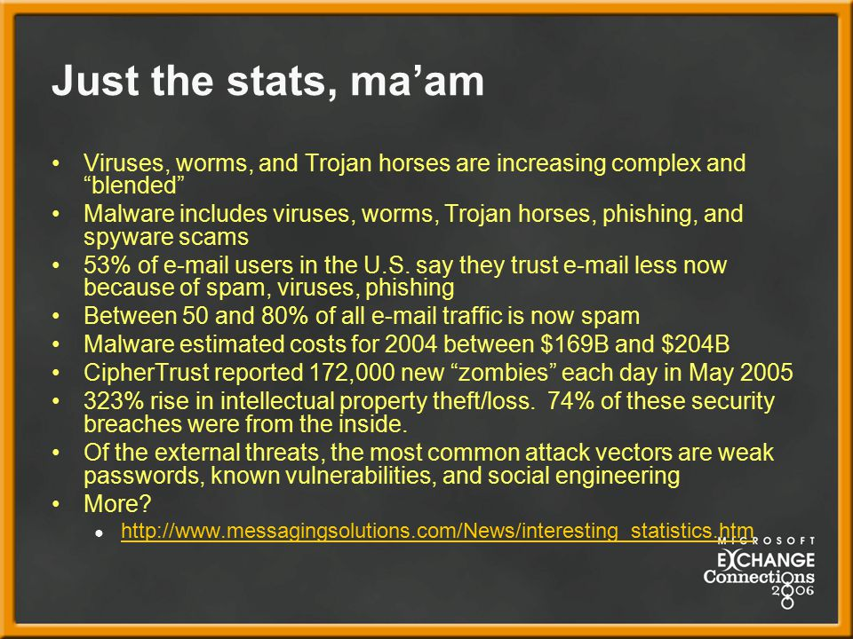 Just the stats, ma'am Viruses, worms, and Trojan horses are increasing complex and blended Malware includes viruses, worms, Trojan horses, phishing, and spyware scams 53% of e-mail users in the U.S.