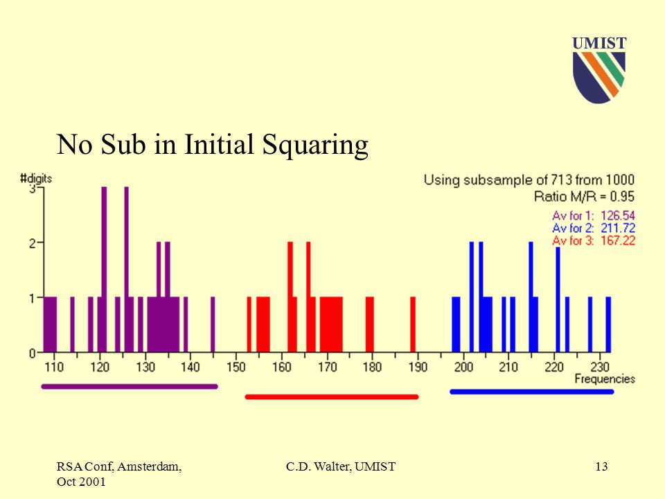 RSA Conf, Amsterdam, Oct 2001 C.D. Walter, UMIST12 Sub in Initial Squaring