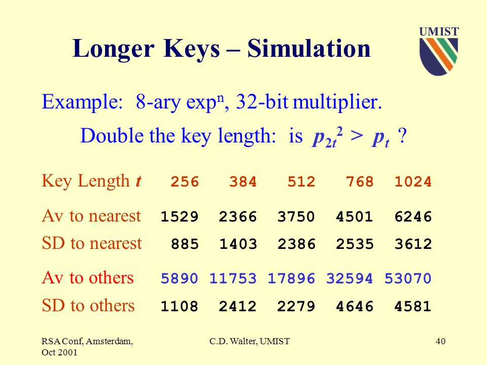 RSA Conf, Amsterdam, Oct 2001 C.D. Walter, UMIST39 Longer Keys.