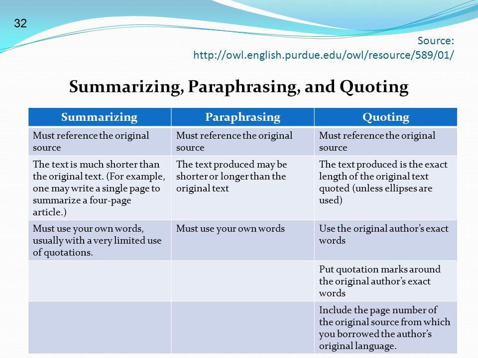 Source: http://owl.english.purdue.edu/owl/resource/589/01/ Summarizing, Paraphrasing, and Quoting SummarizingParaphrasingQuoting Must reference the or