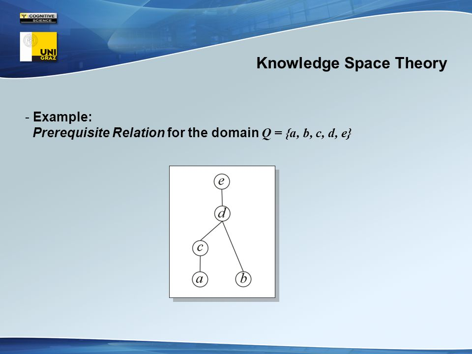 Knowledge Space Theory - Example: Prerequisite Relation for the domain Q = {a, b, c, d, e}