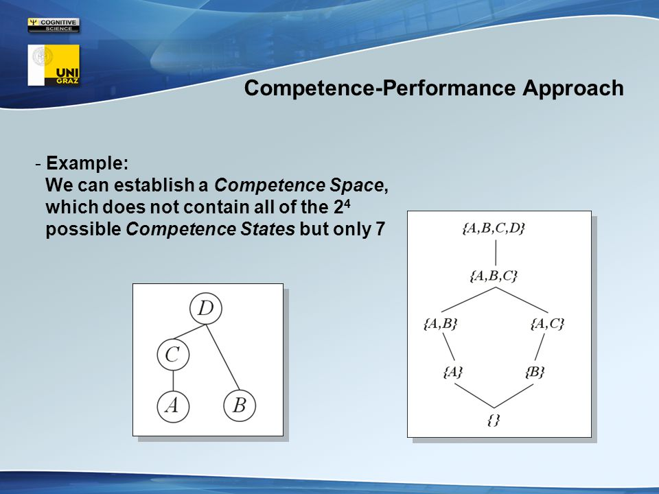 Competence-Performance Approach - Example: We can establish a Competence Space, which does not contain all of the 2 4 possible Competence States but only 7