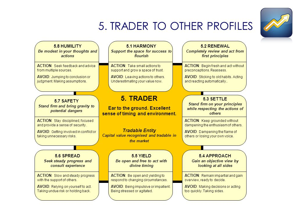 5. TRADER TO OTHER PROFILES 5.1 HARMONY Support the space for success to flourish ACTION: Take small actions to support and grow a space of trust. AVO