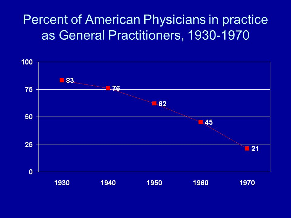 Percent of American Physicians in practice as General Practitioners, 1930-1970