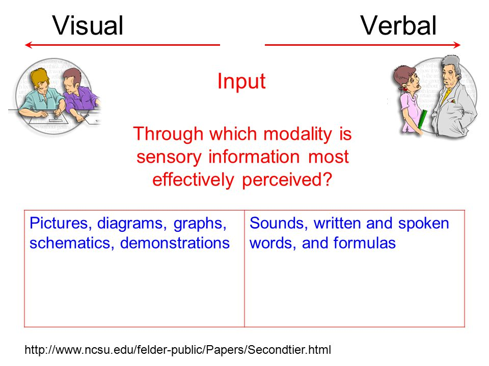 Visual Verbal Through which modality is sensory information most effectively perceived.