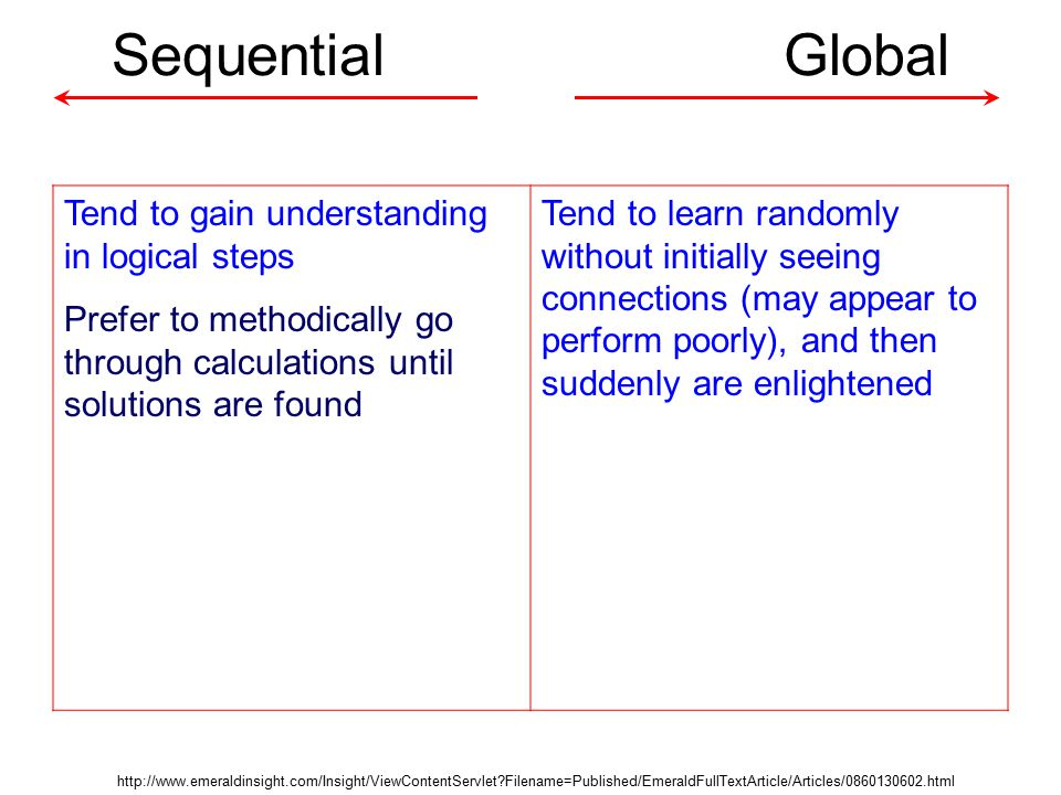 Sequential Global Tend to gain understanding in logical steps Prefer to methodically go through calculations until solutions are found Tend to learn randomly without initially seeing connections (may appear to perform poorly), and then suddenly are enlightened http://www.emeraldinsight.com/Insight/ViewContentServlet Filename=Published/EmeraldFullTextArticle/Articles/0860130602.html