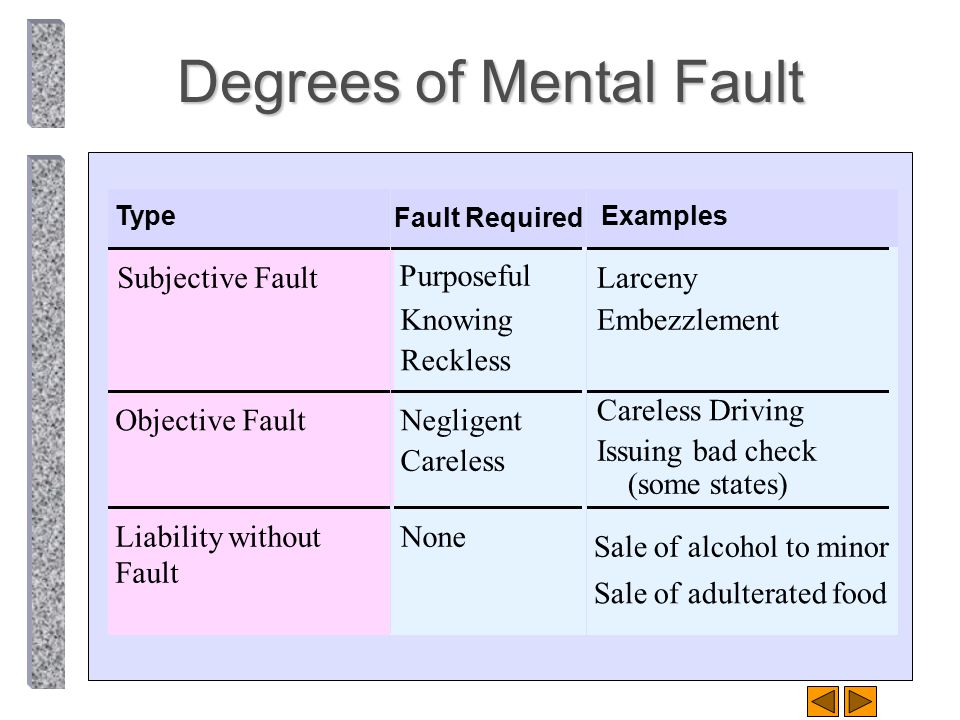 Degrees of Mental Fault Type Fault Required Examples Subjective Fault Purposeful Knowing Reckless Larceny Embezzlement Objective FaultNegligent Carele