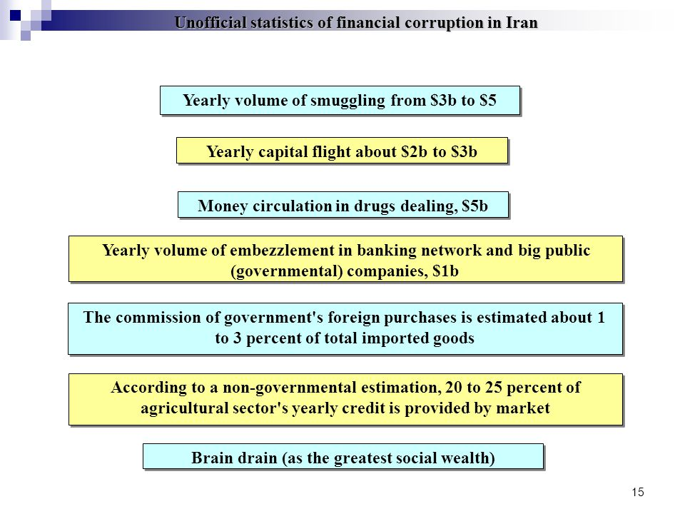 15 Unofficial statistics of financial corruption in Iran Yearly volume of smuggling from $3b to $5 Yearly capital flight about $2b to $3b Money circulation in drugs dealing, $5b Yearly volume of embezzlement in banking network and big public (governmental) companies, $1b The commission of government s foreign purchases is estimated about 1 to 3 percent of total imported goods According to a non-governmental estimation, 20 to 25 percent of agricultural sector s yearly credit is provided by market Brain drain (as the greatest social wealth)