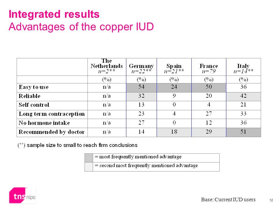12 Integrated results Advantages of the copper IUD Base: Current IUD users
