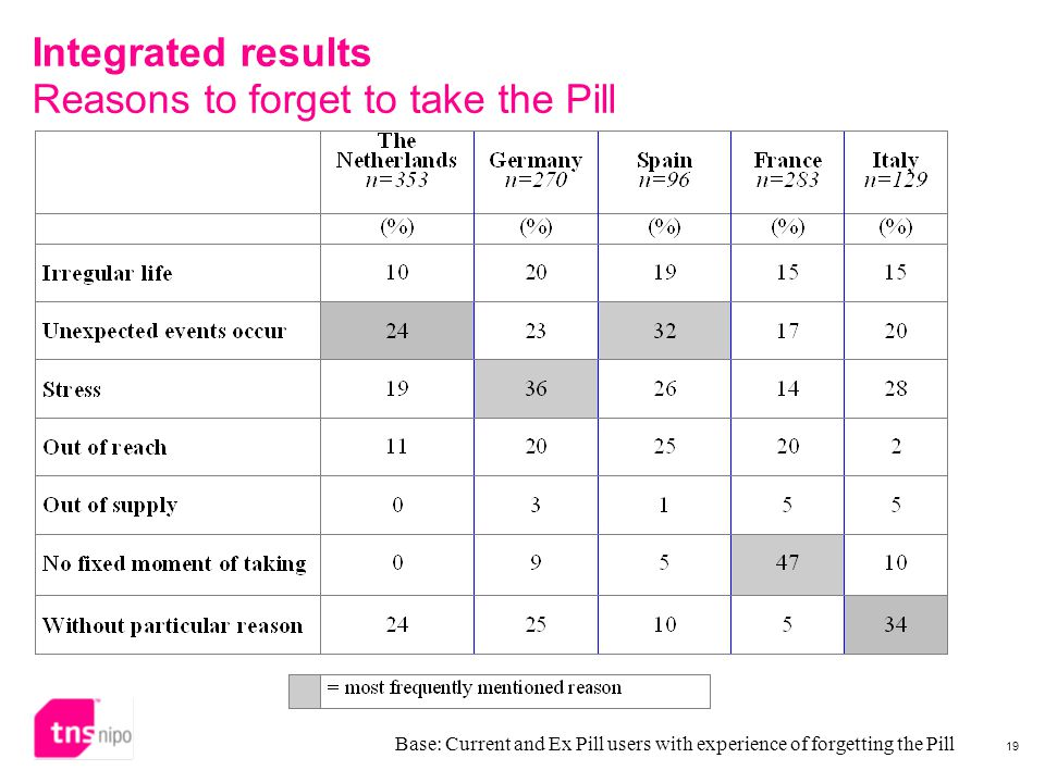 19 Integrated results Reasons to forget to take the Pill Base: Current and Ex Pill users with experience of forgetting the Pill