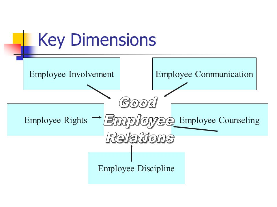 Key Dimensions Employee Involvement Employee Discipline Employee CounselingEmployee Rights Employee Communication