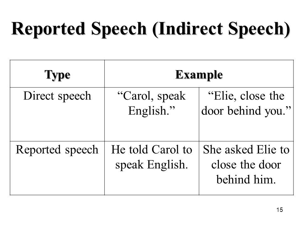 15 Reported Speech (Indirect Speech) TypeExample Direct speech Carol, speak English. Elie, close the door behind you. Reported speechHe told Carol to speak English.