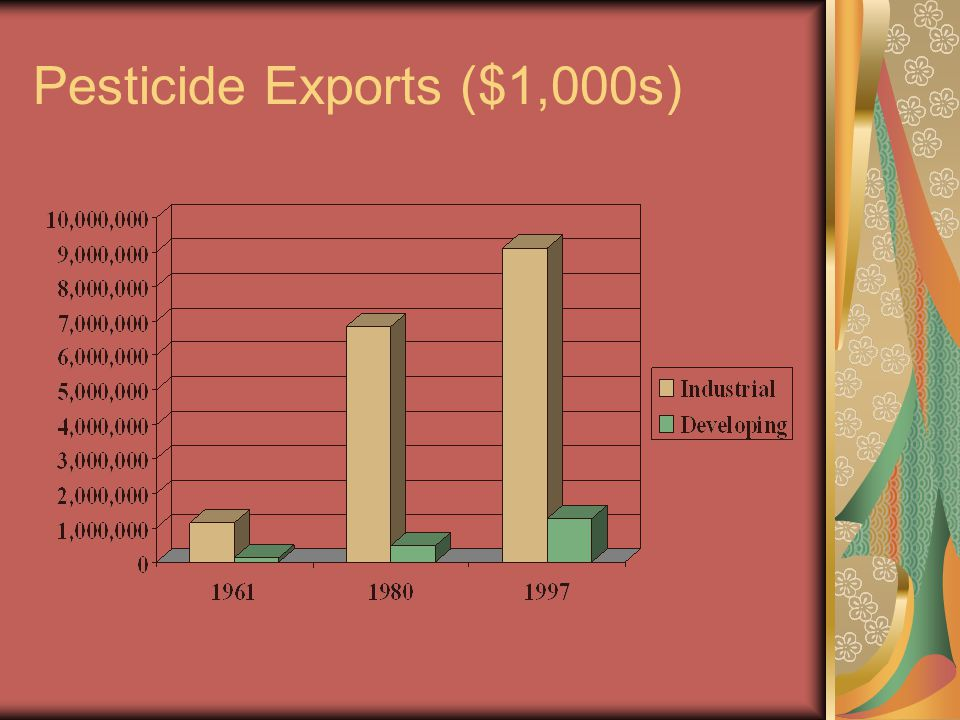 Pesticide Exports ($1,000s)