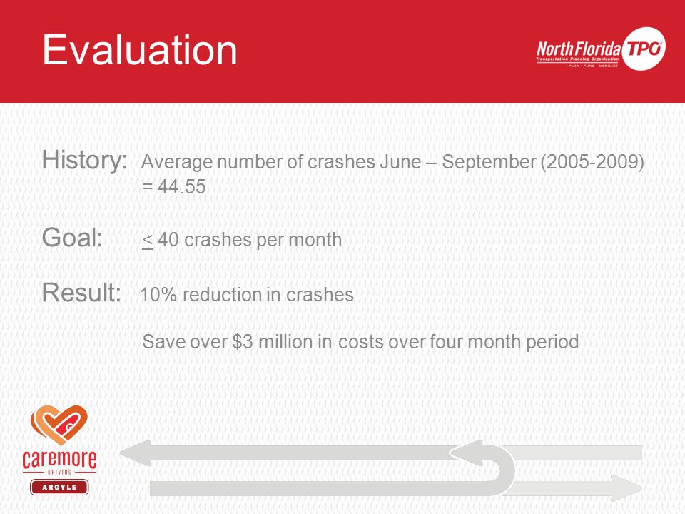 History: Average number of crashes June – September (2005-2009) = 44.55 Goal: < 40 crashes per month Result: 10% reduction in crashes Save over $3 million in costs over four month period Evaluation