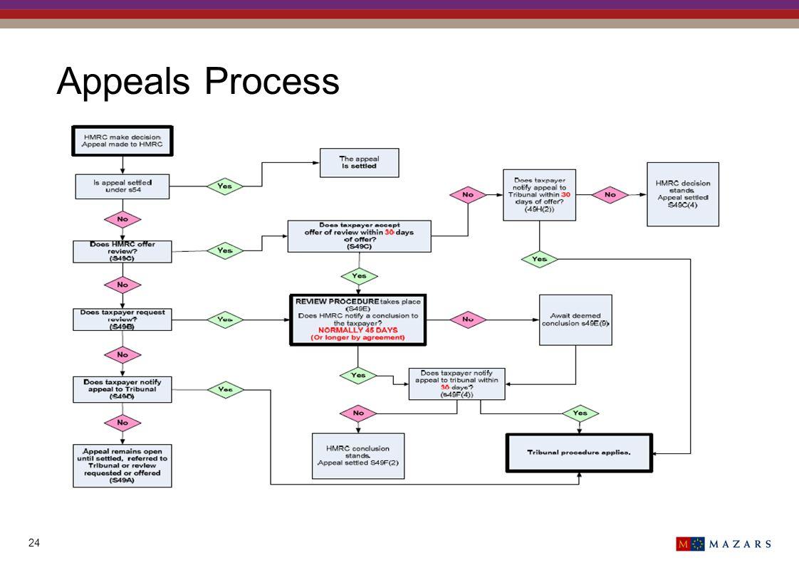 Appeals Process 24