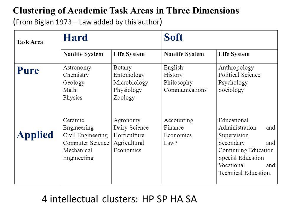 Task Area HardSoft Nonlife SystemLife SystemNonlife SystemLife System Pure Applied Astronomy Chemistry Geology Math Physics Ceramic Engineering Civil