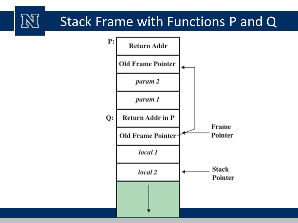 Stack Frame with Functions P and Q