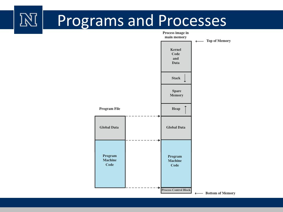 Programs and Processes