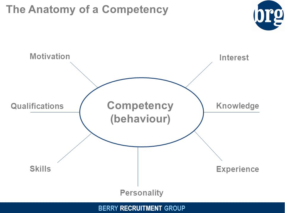 BERRY RECRUITMENT GROUP The Anatomy of a Competency Motivation Interest Competency (behaviour) Qualifications Knowledge Skills Personality Experience