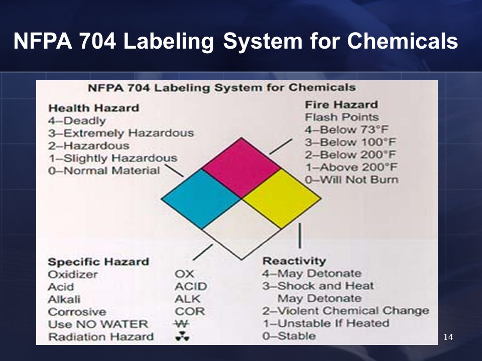 14 NFPA 704 Labeling System for Chemicals
