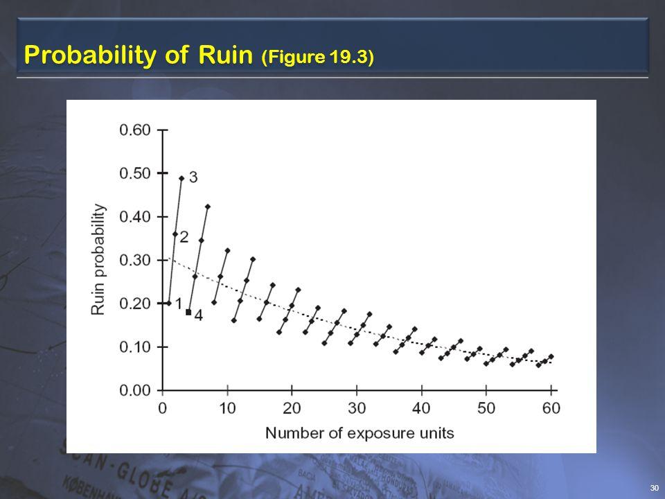 Probability of Ruin (Figure 19.3) 30