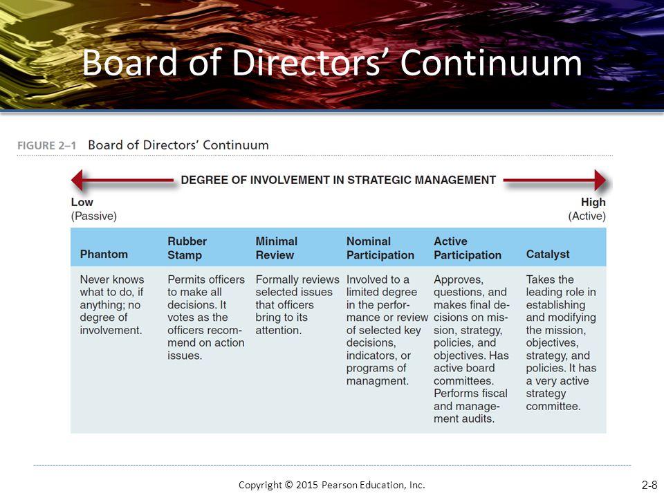 Board of Directors' Continuum Copyright © 2015 Pearson Education, Inc. 2-8