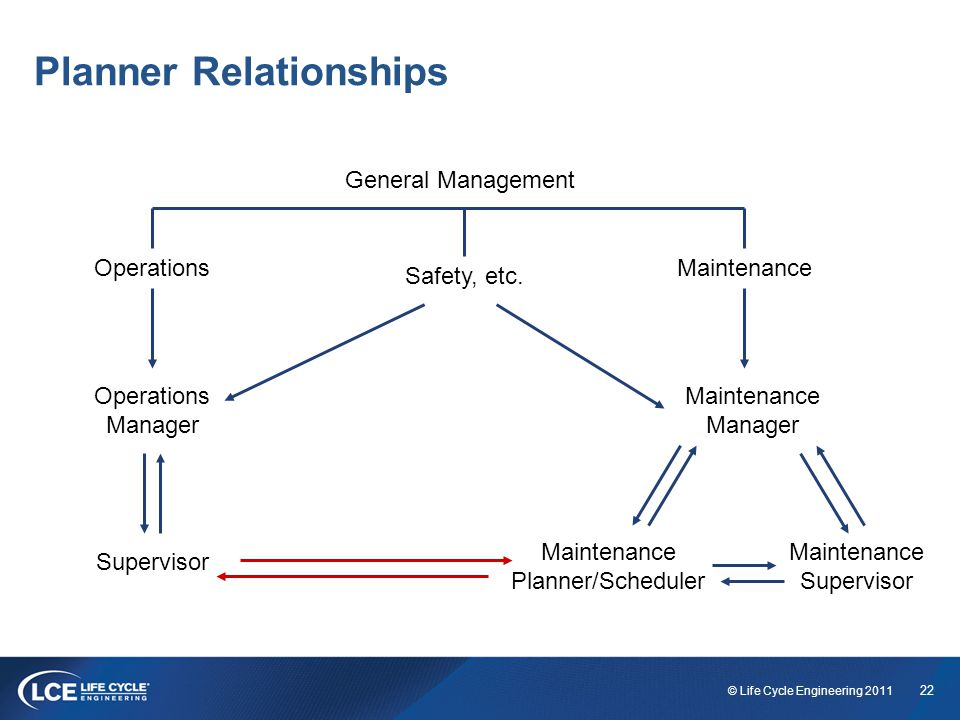 22 © Life Cycle Engineering 2011 Planner Relationships General Management OperationsMaintenance Safety, etc.