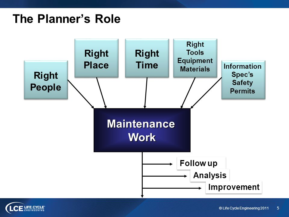5 © Life Cycle Engineering 2011 The Planner's Role Right People Right Place Right Time Information Spec's Safety Permits MaintenanceWork Follow up Analysis Improvement Right Tools Equipment Materials