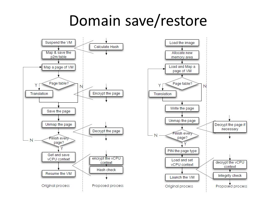 Domain save/restore