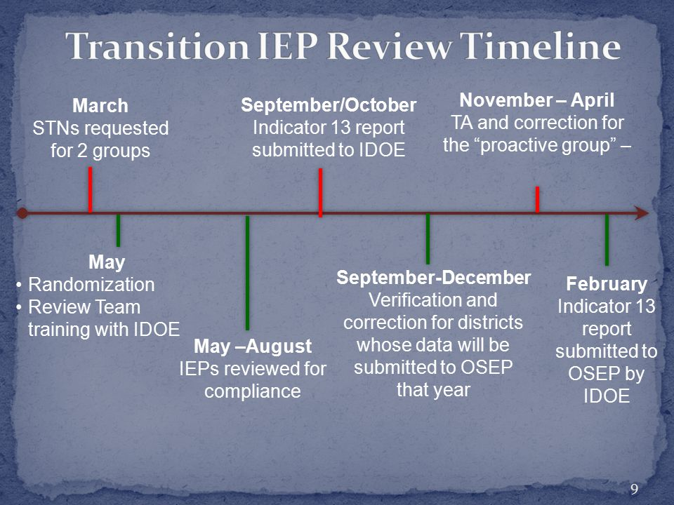 """9 March STNs requested for 2 groups November – April TA and correction for the """"proactive group"""" – May –August IEPs reviewed for compliance May Random"""