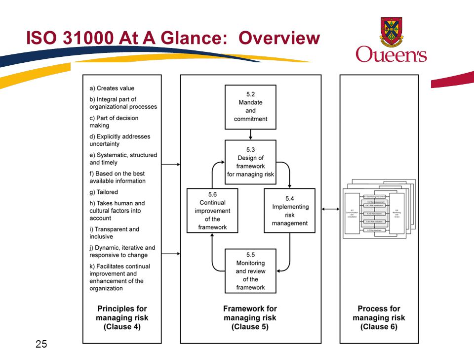 ISO 31000 At A Glance: Overview 25