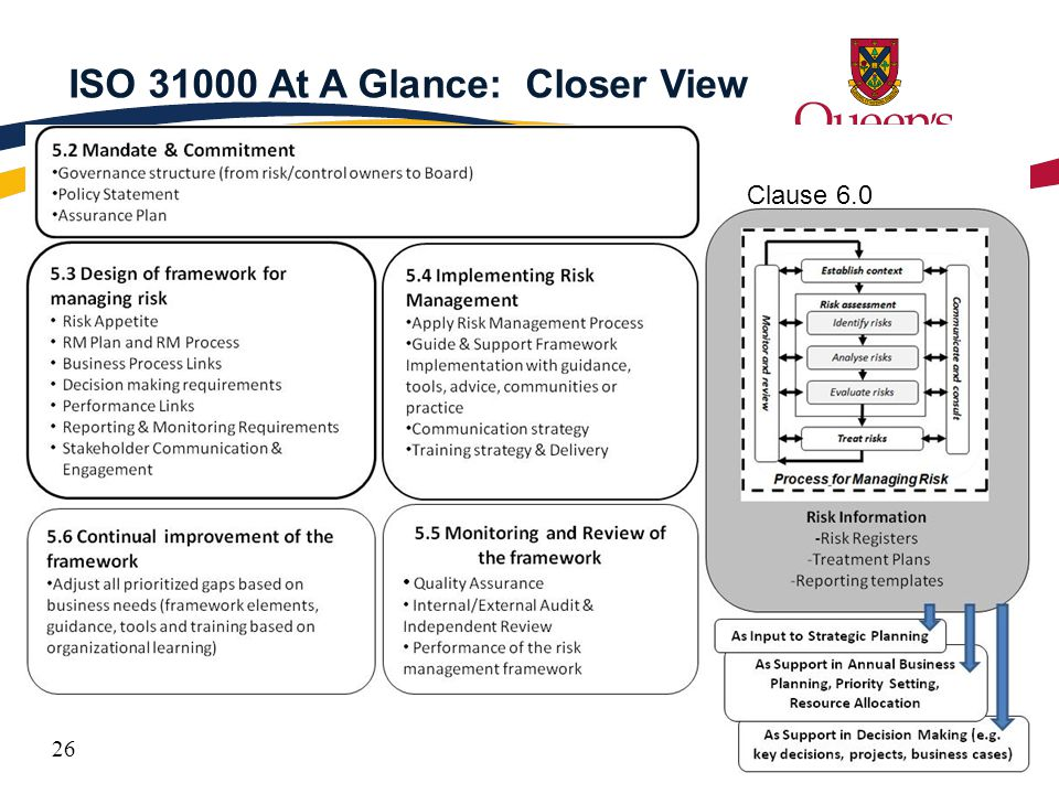 26 ISO 31000 At A Glance: Closer View Clause 6.0 26