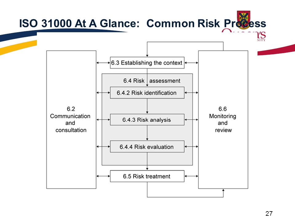 27 ISO 31000 At A Glance: Common Risk Process