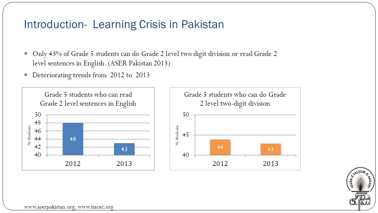 www.aserpakistan.org, www.itacec.org Reasons for Poor Learning Levels Student Background and Home Environment.