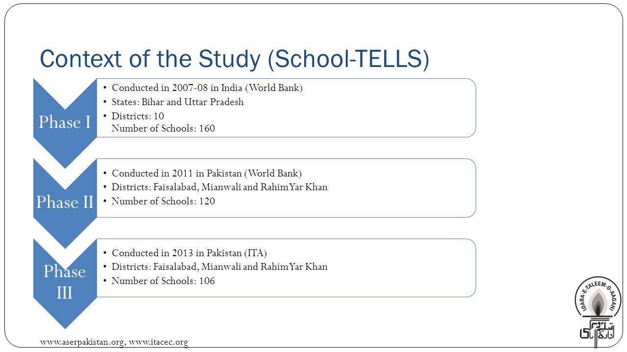 www.aserpakistan.org, www.itacec.org Context of the Study (School-TELLS) Phase I Conducted in 2007-08 in India (World Bank) States: Bihar and Uttar Pradesh Districts: 10 Number of Schools: 160 Phase II Conducted in 2011 in Pakistan (World Bank) Districts: Faisalabad, Mianwali and Rahim Yar Khan Number of Schools: 120 Phase III Conducted in 2013 in Pakistan (ITA) Districts: Faisalabad, Mianwali and Rahim Yar Khan Number of Schools: 106