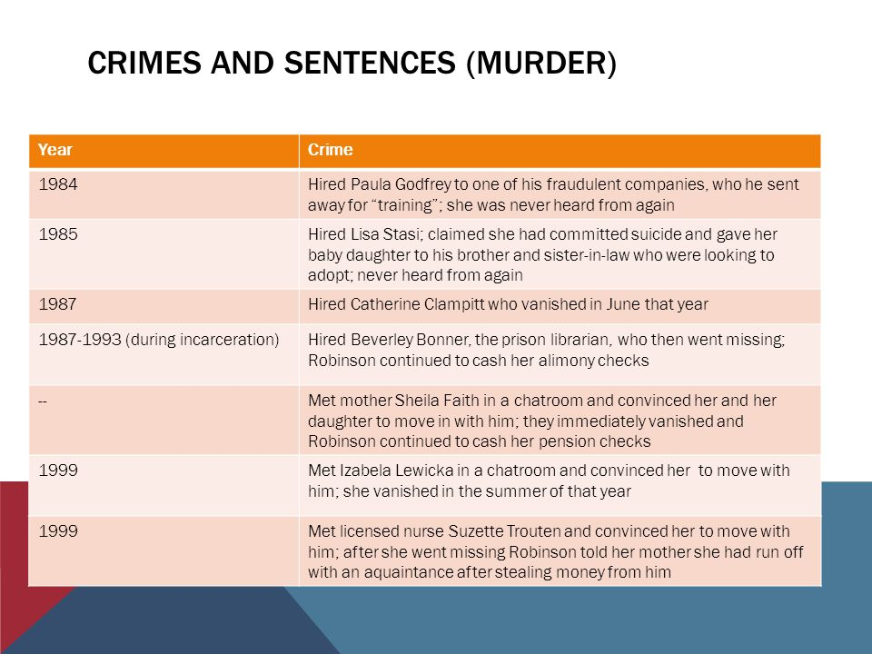 CRIMES AND SENTENCES (MURDER) YearCrime 1984Hired Paula Godfrey to one of his fraudulent companies, who he sent away for training ; she was never heard from again 1985Hired Lisa Stasi; claimed she had committed suicide and gave her baby daughter to his brother and sister-in-law who were looking to adopt; never heard from again 1987Hired Catherine Clampitt who vanished in June that year 1987-1993 (during incarceration)Hired Beverley Bonner, the prison librarian, who then went missing; Robinson continued to cash her alimony checks --Met mother Sheila Faith in a chatroom and convinced her and her daughter to move in with him; they immediately vanished and Robinson continued to cash her pension checks 1999Met Izabela Lewicka in a chatroom and convinced her to move with him; she vanished in the summer of that year 1999Met licensed nurse Suzette Trouten and convinced her to move with him; after she went missing Robinson told her mother she had run off with an aquaintance after stealing money from him