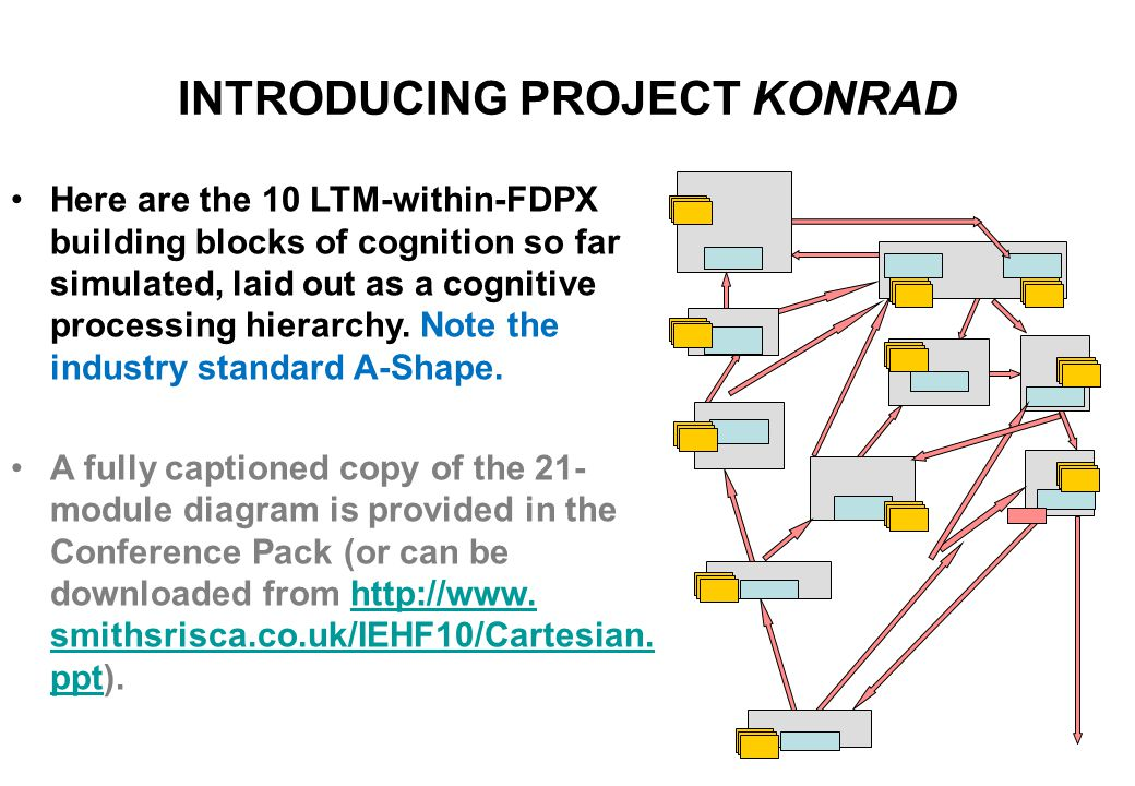 The Processing Module (FDPX) and Long-Term Memory (LTM) records set up the basic cognitive architecture.
